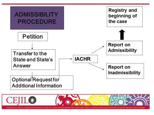 IACHR Proceedings 1